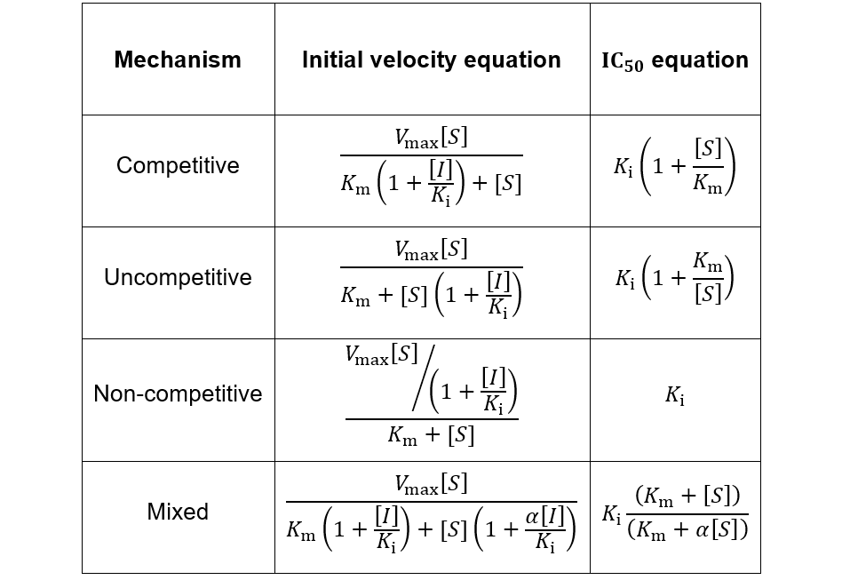 IC50 equations for competitive, uncompetitive, non-competitive, and mixed inhibitors