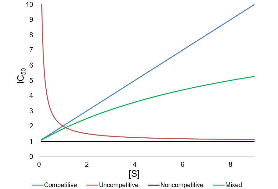 IC50 values as a function of substrate concentration for each inhibition mechanism