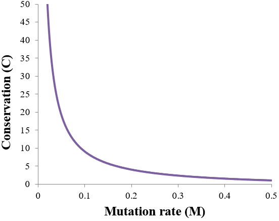 conservation as function of mutation rate
