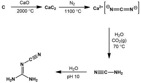 Synthesis of cyanoguanidine